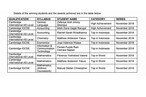 Salut, Sekolah PENABUR Jakarta Borong 21 Outstanding Cambridge Learner Awards